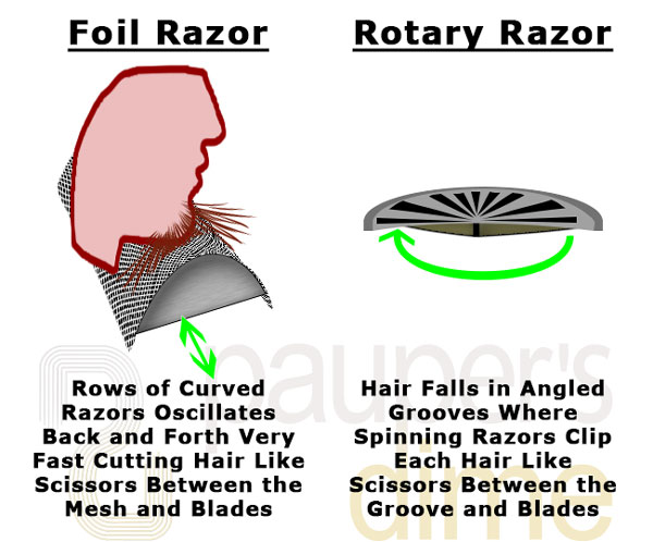 A Comparison of How Foil and Rotary Shavers Work